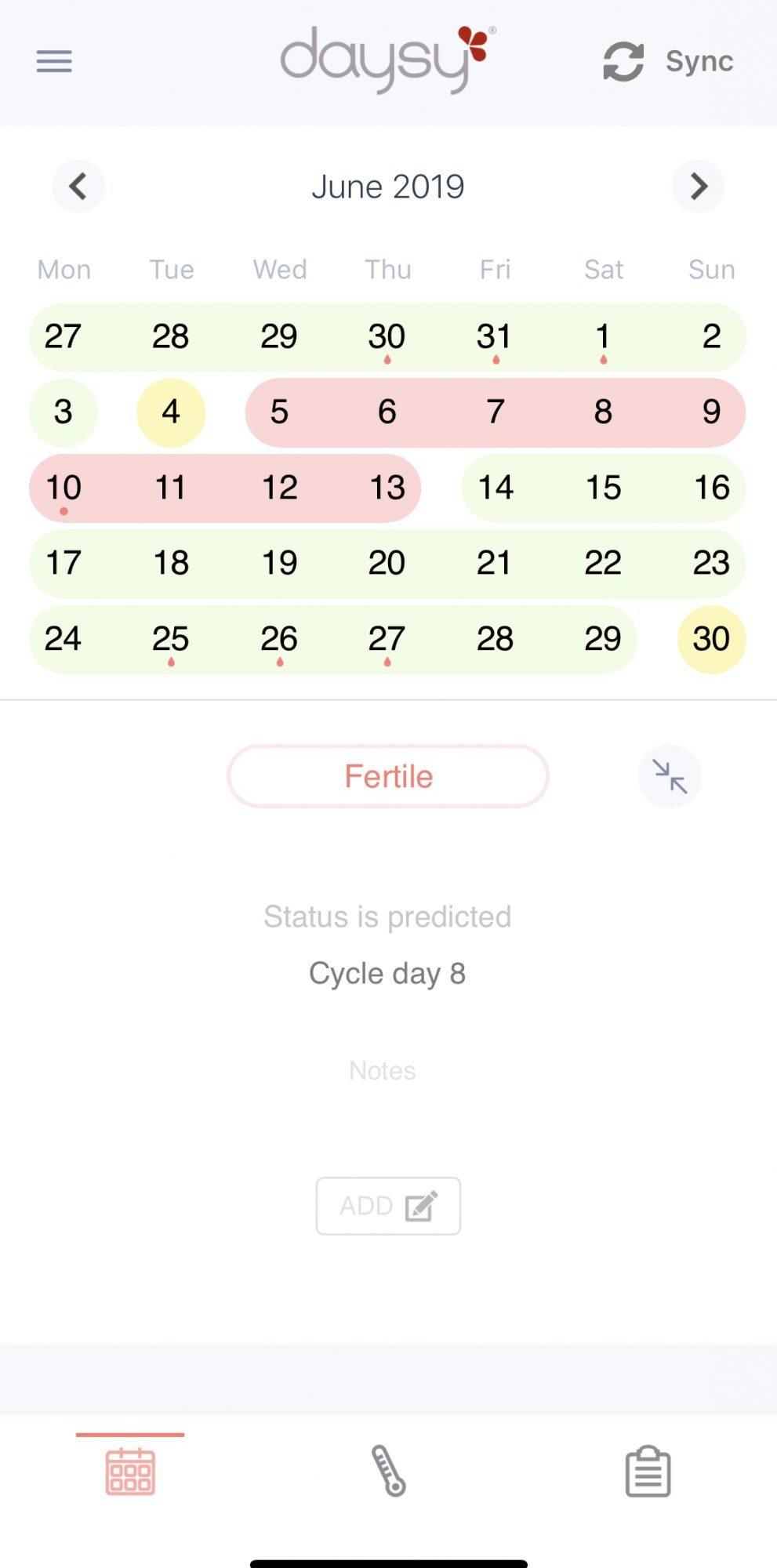 Review van de Daysy na 9 maanden gebruik | Stoppen met anticonceptie